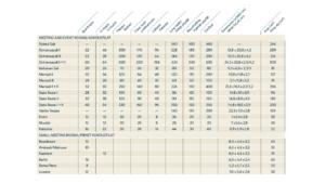 Kokoustilojen kapasiteetti ja mitat